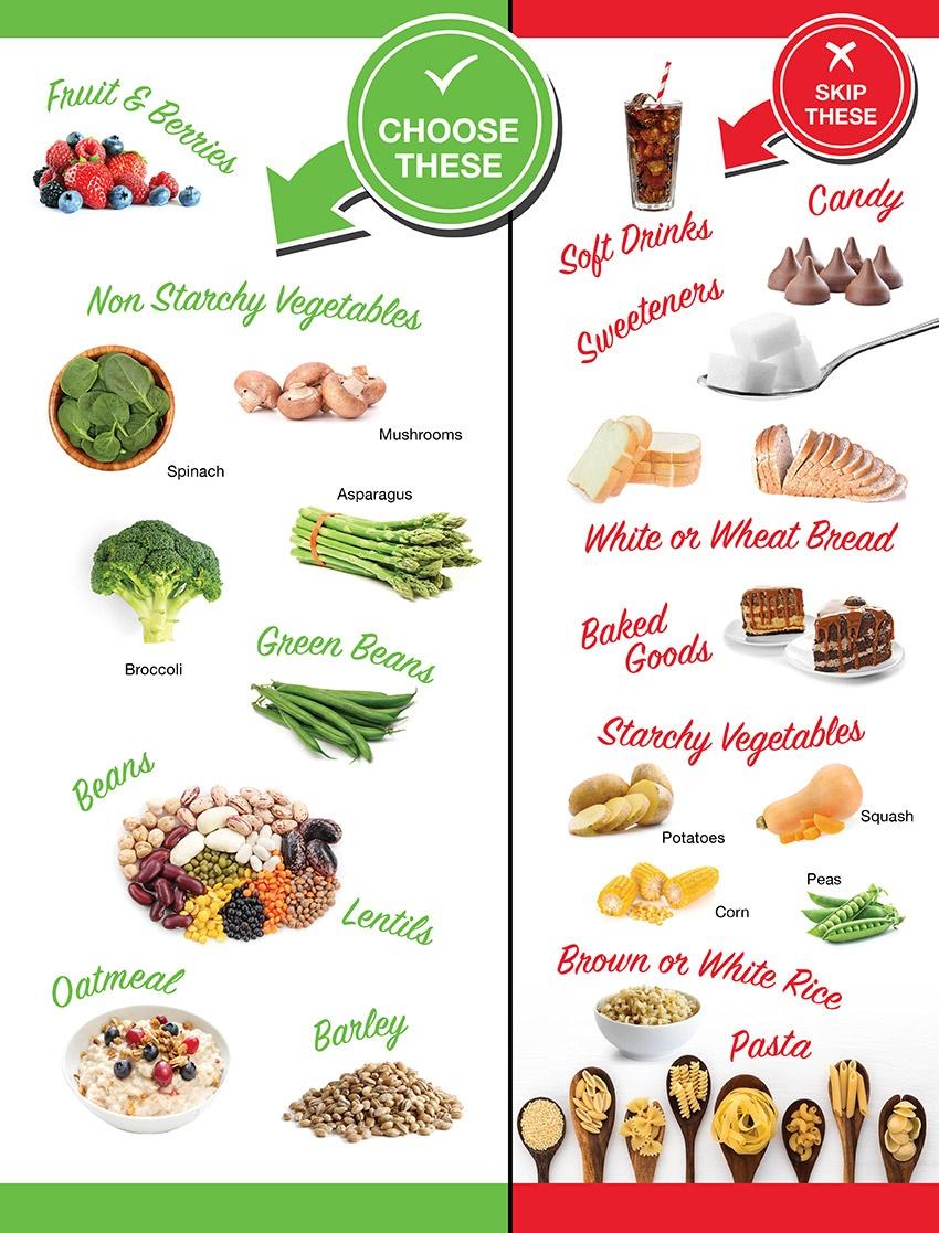 Zone Diet Carbs