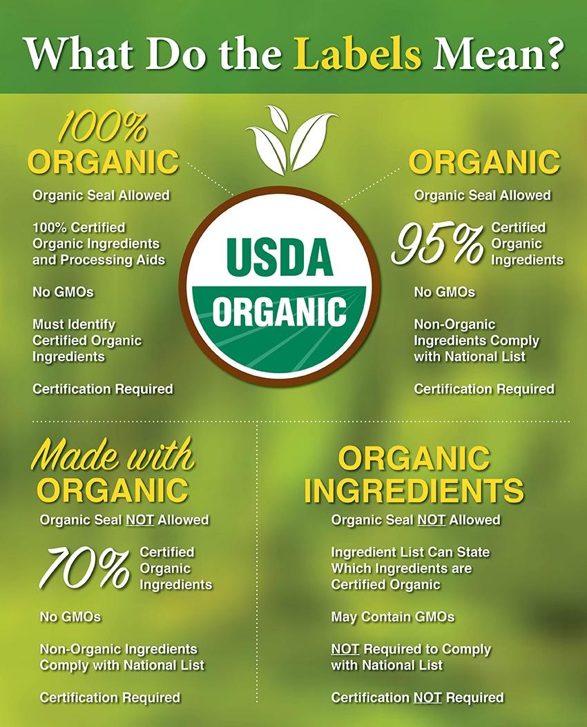 Zone Diet Organic Labels