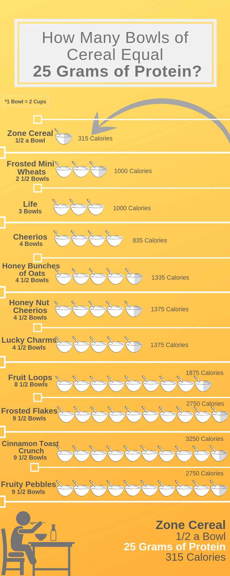 25g Protein Cereal Chart Final