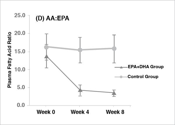 Epa-Dha-graph-