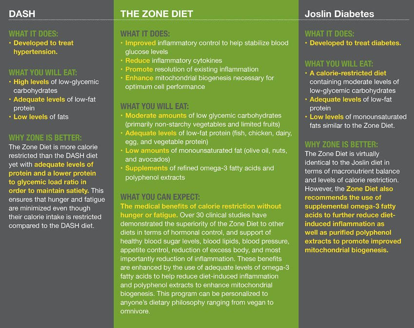 Zone Diet vs. DASH vs. Joslin