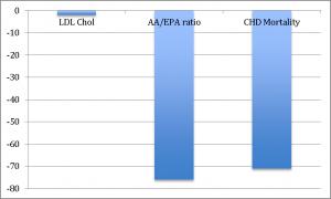 Cholseterol-Madness-Figure-1