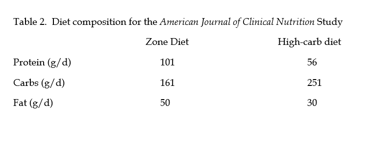Diet Composition For the American Journal of Clinical Nutrition Study