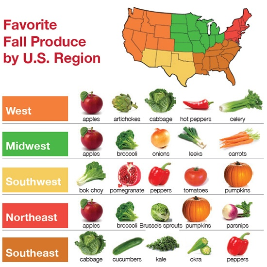Fall Produce, by Region, USA
