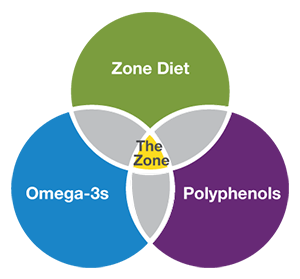The Zone is made up of the diet, omega-3 and polyphenols