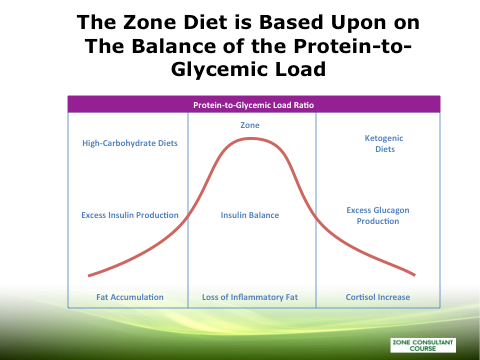 Zone Diet Protein-to-Glycemic Load Chart