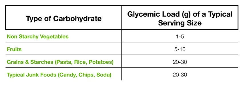 Zone Diet Glycemic Load