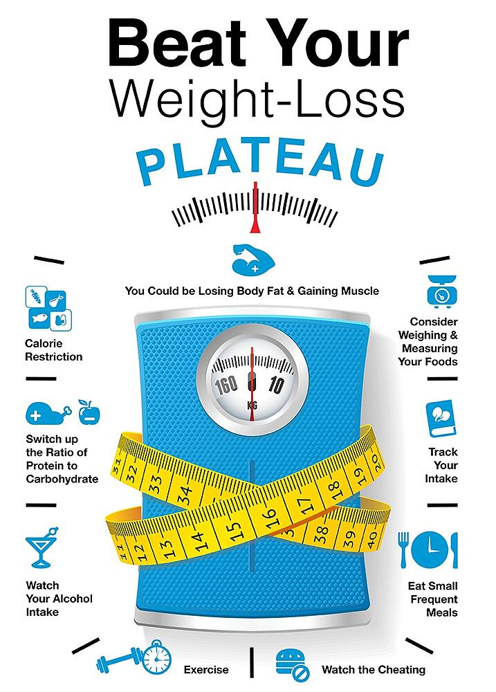 Weight Loss Plateau Infographic