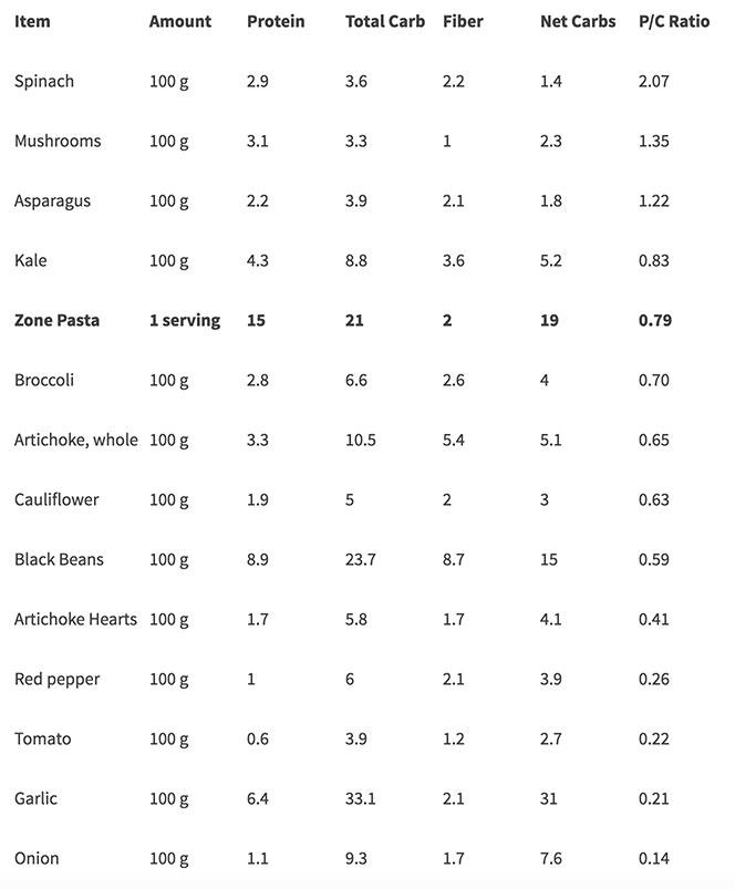 ProteinVeggies-Chart.jpg