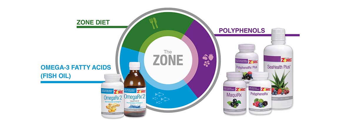 3 Parts of the Zone Diet